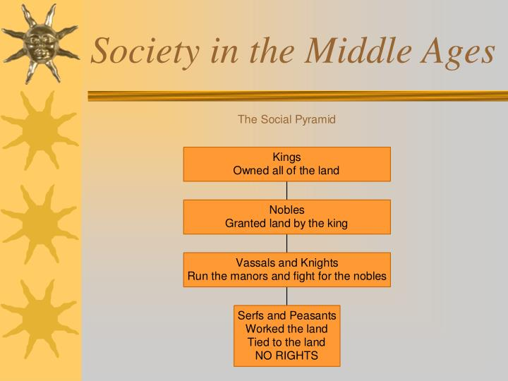 Society in the Middle Ages