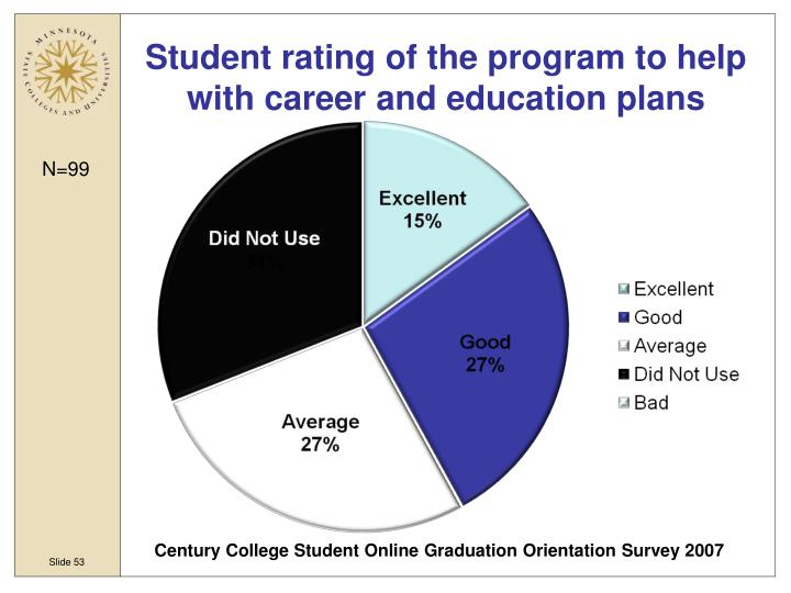 Student rating of the program to help