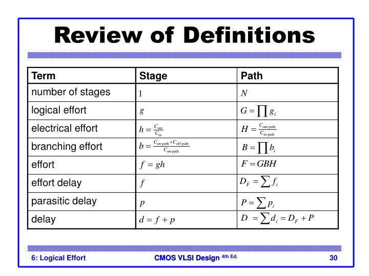 Review of Definitions