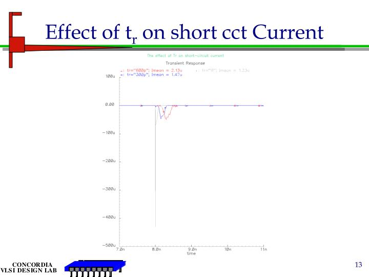 Effect of t