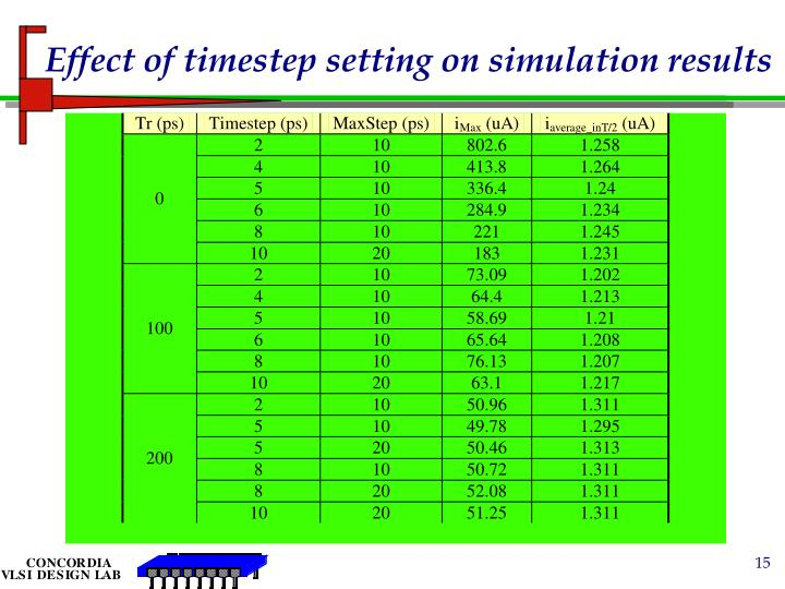 Effect of timestep setting on simulation results