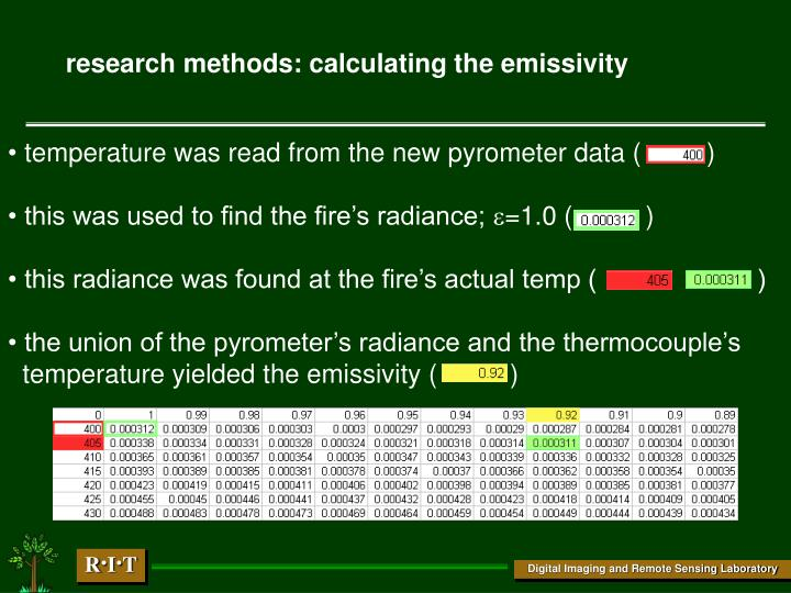 research methods: calculating the emissivity