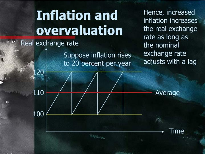 Hence, increased inflation increases the real exchange rate as long as the nominal exchange rate adjusts with a lag