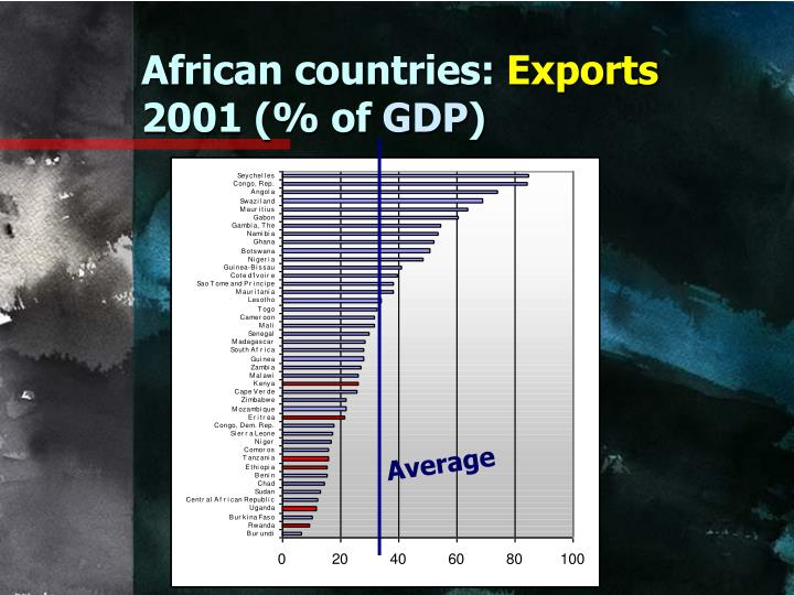 African countries: