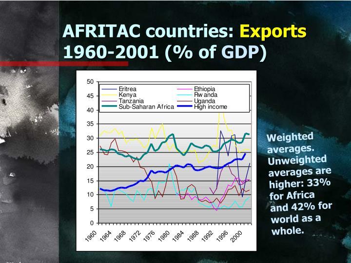 AFRITAC countries: