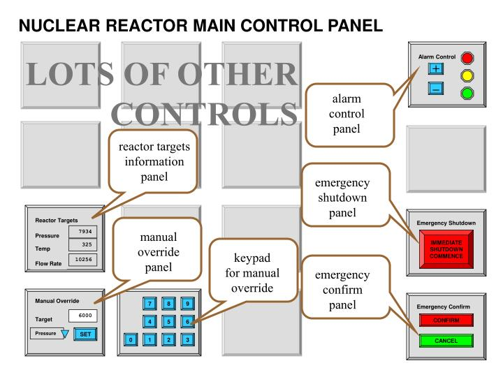 NUCLEAR REACTOR MAIN CONTROL PANEL