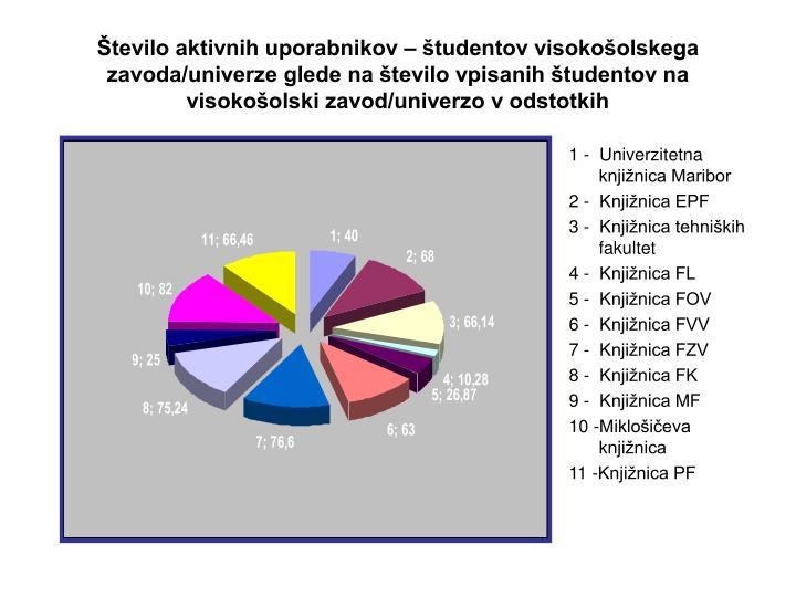 Število aktivnih uporabnikov – študentov visokošolskega zavoda/univerze glede na število vpisa...