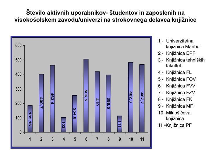 Število aktivnih uporabnikov- študentov in zaposlenih na visokošolskem zavodu/univerzi na strokovnega delavca knjižnice