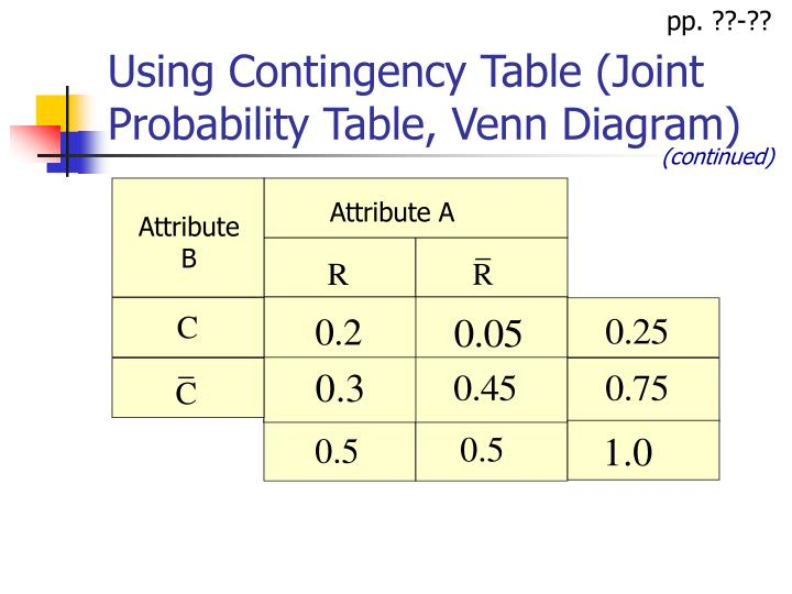 Ppt ba 201 powerpoint presentation id5410277 using contingency table joint probability table venn diagram ccuart Gallery