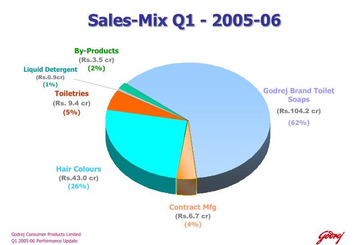 Sales-Mix Q1 - 2005-06