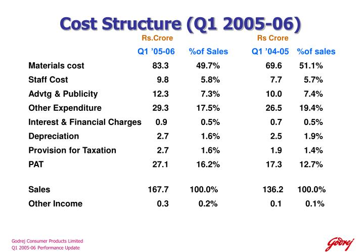 Cost Structure (Q1 2005-06)