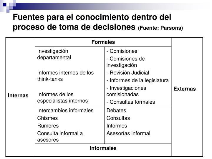 Fuentes para el conocimiento dentro del proceso de toma de decisiones