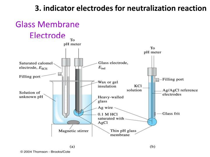 3. indicator electrodes for neutralization reaction