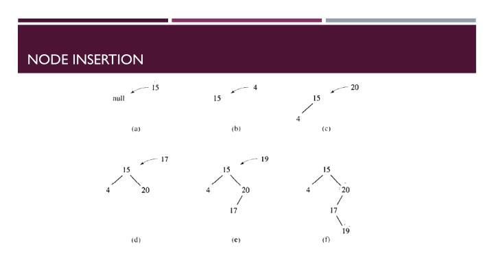 Node Insertion
