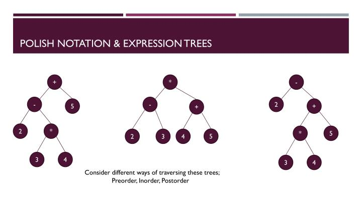 Polish Notation & Expression Trees