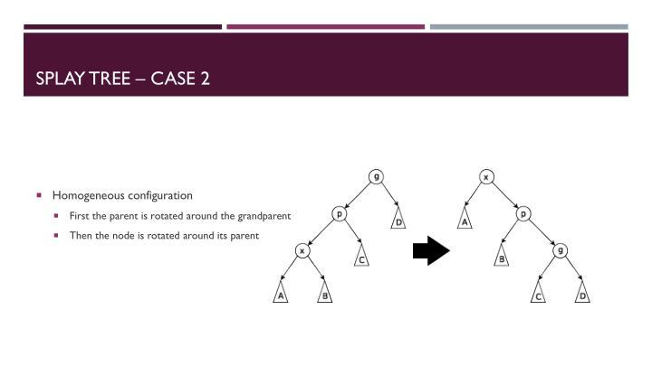 Splay Tree – Case 2