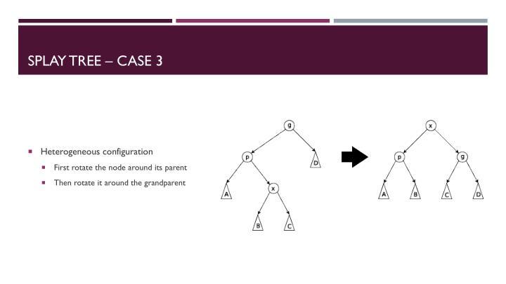 Splay Tree – Case 3