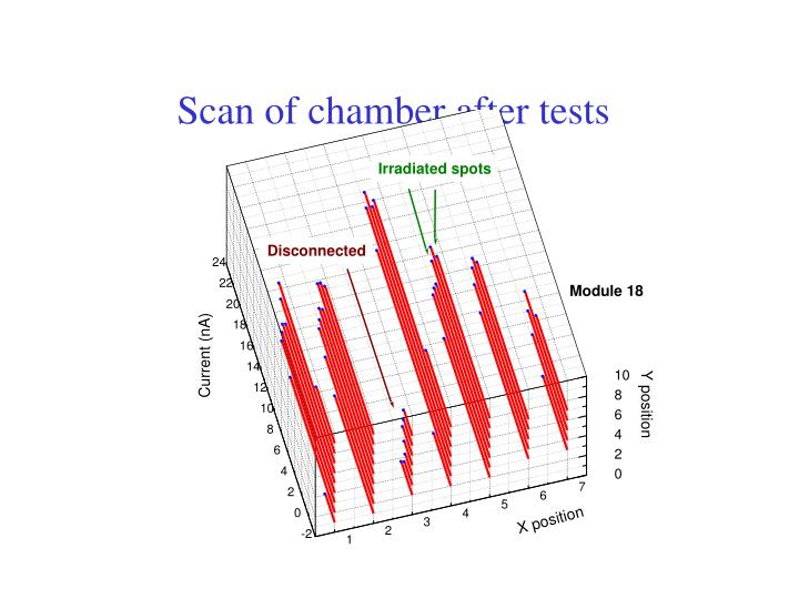 Scan of chamber after tests