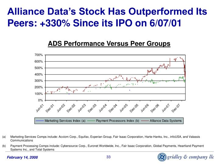 Alliance Data's Stock Has Outperformed Its Peers: +330% Since its IPO on 6/07/01