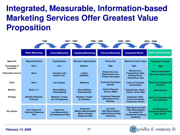 Integrated, Measurable, Information-based Marketing Services Offer Greatest Value Proposition