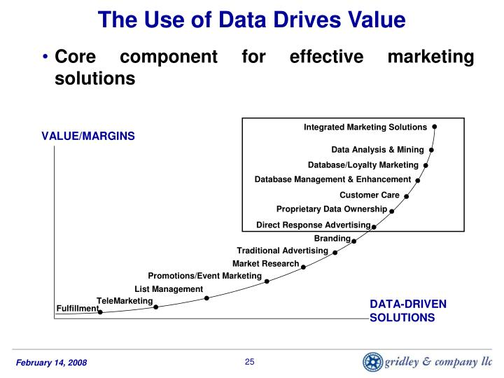 The Use of Data Drives Value