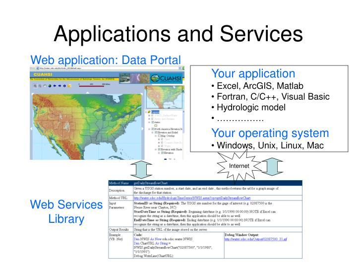Applications and Services