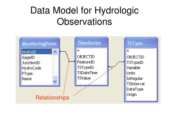 Data Model for Hydrologic Observations