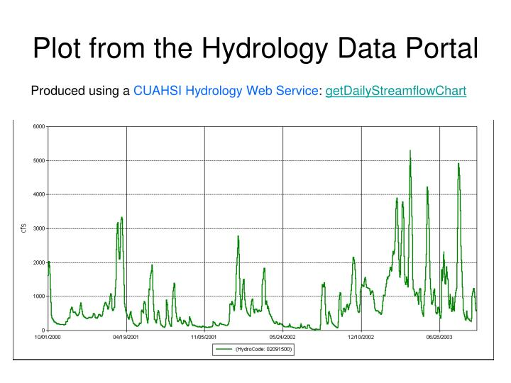 Plot from the Hydrology Data Portal