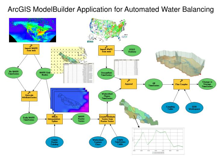 ArcGIS ModelBuilder Application for Automated Water Balancing