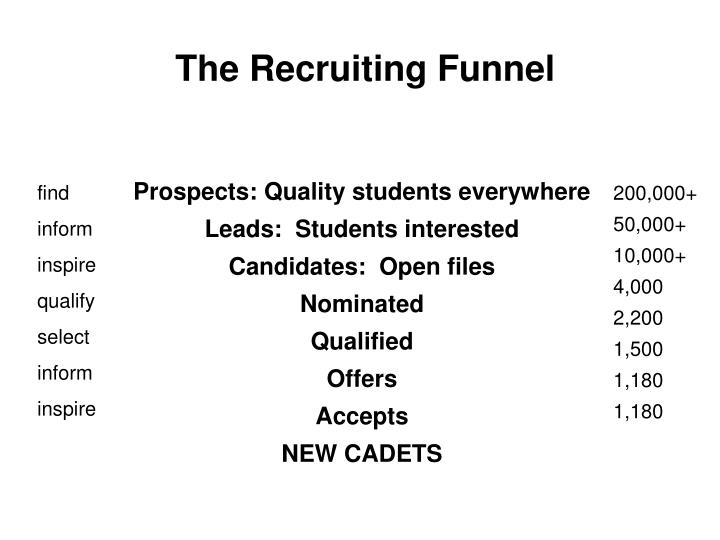 The Recruiting Funnel