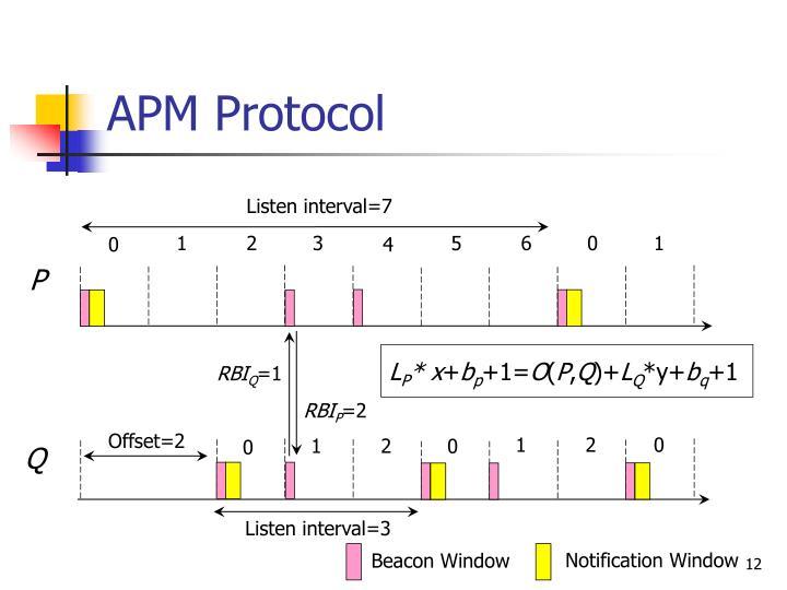APM Protocol