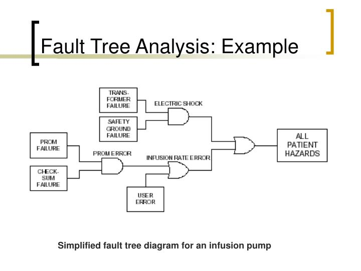 Fault Tree Analysis: Example