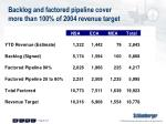 backlog and factored pipeline cover more than 100 of 2004 revenue target