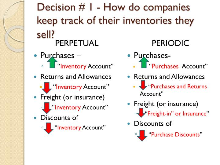 Decision # 1 - How do companies keep track of their inventories they sell?