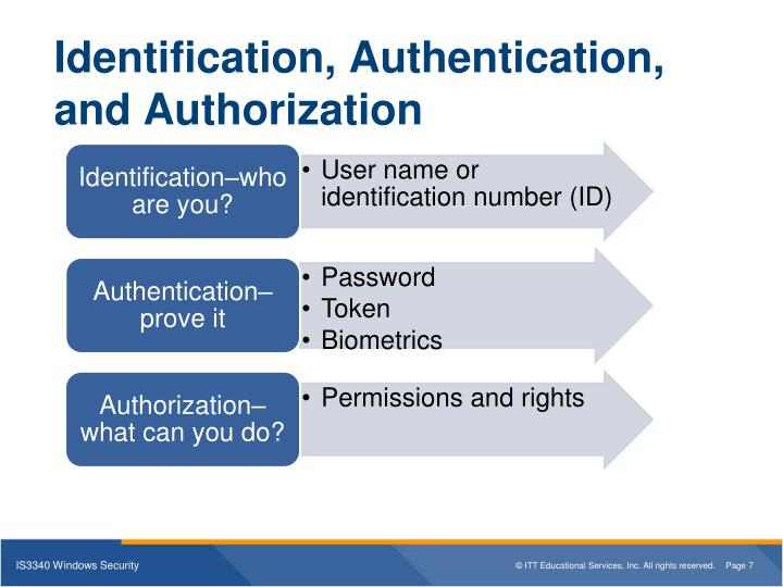 identification , authentication , and authorization techniques authentication essay Authentication, authorization, and access control identification vs authentication vs authorization numerous ponder the idea of verification in data security.