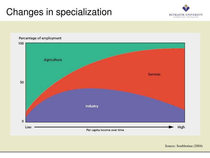 Changes in specialization