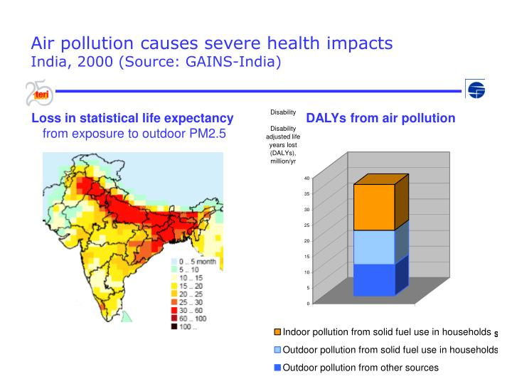 Air pollution causes severe health impacts