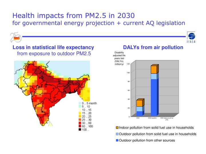 Health impacts from PM2.5 in 2030
