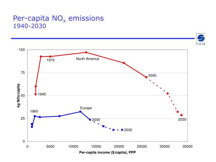 Per capita no x emissions 1940 2030