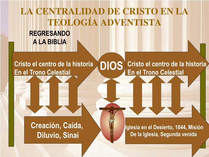 LA CENTRALIDAD DE CRISTO EN LA TEOLOGÍA ADVENTISTA