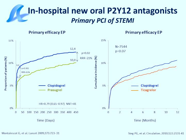 In hospital new oral p2y12 antagonists primary pci of stemi