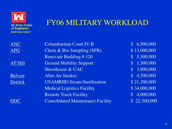 FY06 MILITARY WORKLOAD