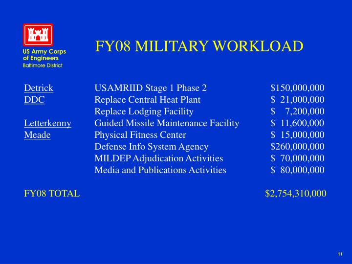 FY08 MILITARY WORKLOAD