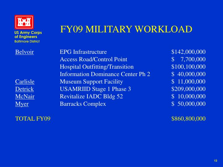 FY09 MILITARY WORKLOAD