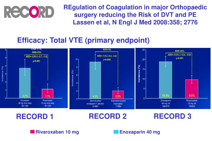 REgulation of Coagulation in major Orthopaedic surgery reducing the Risk of DVT and PE