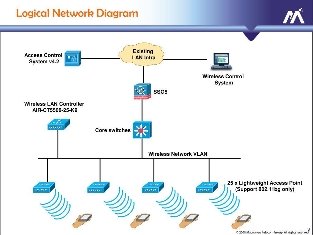 Wireless Lan Network Diagram - Wiring Diagrams ROCK