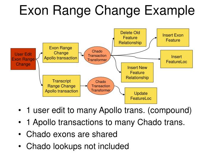 Exon Range Change Example