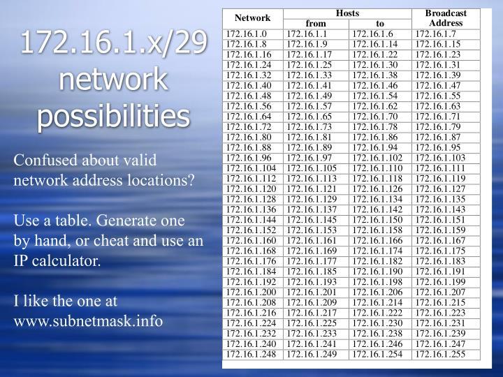 172.16.1.x/29 network possibilities