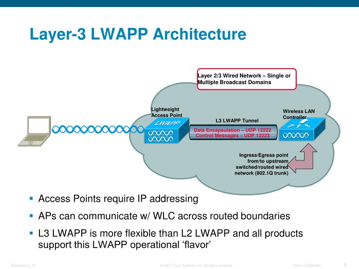 PPT - Controller & LWAPP Architecture Overview PowerPoint ...
