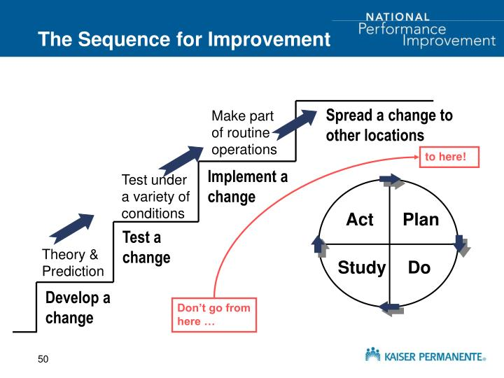 The Sequence for Improvement